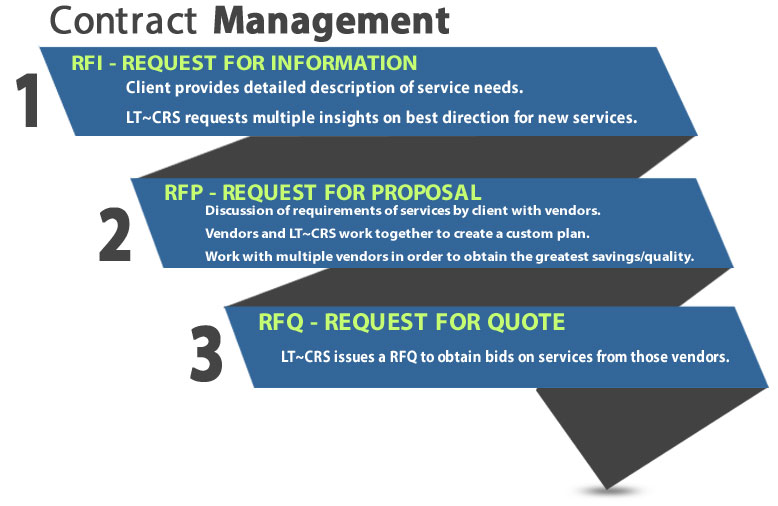 Telecom Contract Management